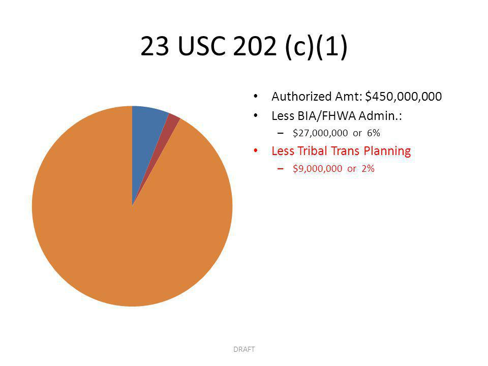 23 USC 202 (c)(1) Authorized Amt: $450,000,000 Less BIA/FHWA Admin.: – $27,000,000 or 6% Less Tribal Trans Planning – $9,000,000 or 2% DRAFT