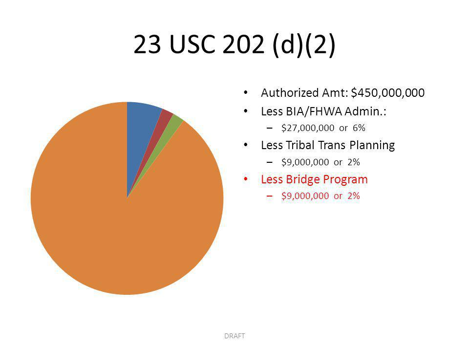 23 USC 202 (d)(2) Authorized Amt: $450,000,000 Less BIA/FHWA Admin.: – $27,000,000 or 6% Less Tribal Trans Planning – $9,000,000 or 2% Less Bridge Program – $9,000,000 or 2% DRAFT