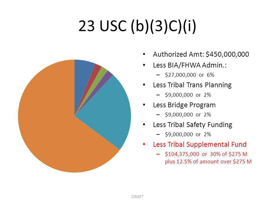 23 USC (b)(3)C)(i) Authorized Amt: $450,000,000 Less BIA/FHWA Admin.: – $27,000,000 or 6% Less Tribal Trans Planning – $9,000,000 or 2% Less Bridge Program – $9,000,000 or 2% Less Tribal Safety Funding – $9,000,000 or 2% Less Tribal Supplemental Fund – $104,375,000 or 30% of $275 M plus 12.5% of amount over $275 M DRAFT