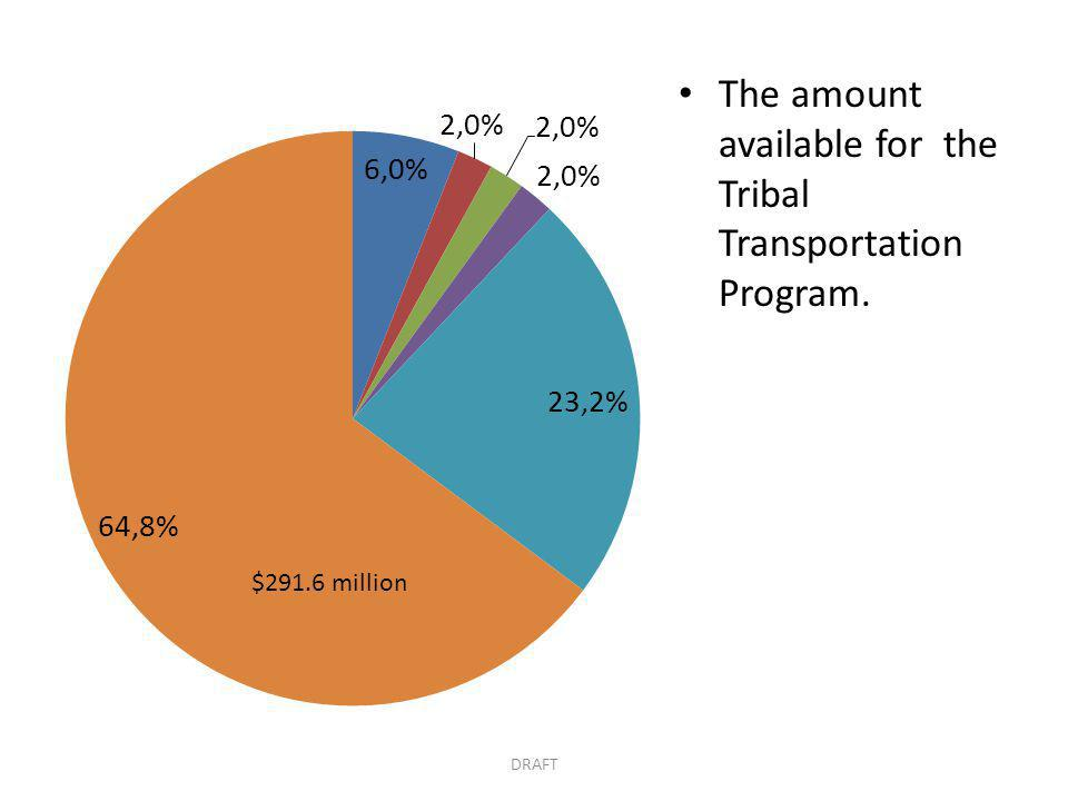The amount available for the Tribal Transportation Program. DRAFT $291.6 million