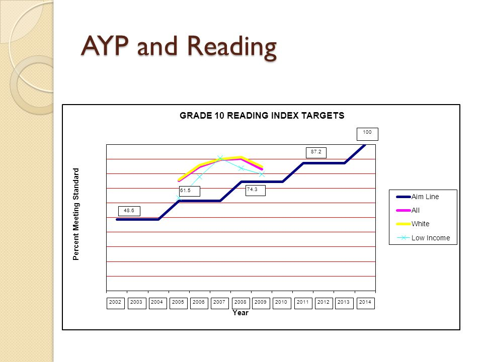 AYP and Reading