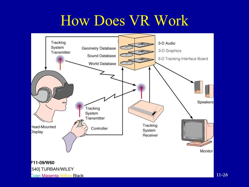11-25 Emerging Technology: Virtual Reality (VR) How does it work VR and the internet/intranets VR and decision making