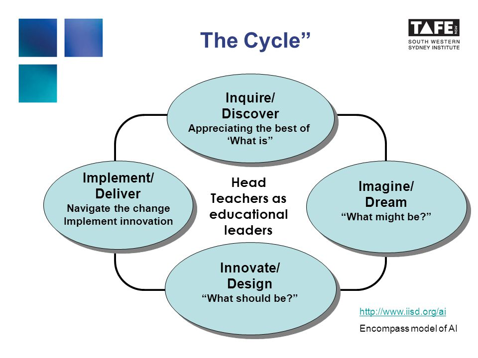 The Cycle Inquire/ Discover Appreciating the best of 'What is Inquire/ Discover Appreciating the best of 'What is Imagine/ Dream What might be Imagine/ Dream What might be Innovate/ Design What should be Innovate/ Design What should be Implement/ Deliver Navigate the change Implement innovation Implement/ Deliver Navigate the change Implement innovation Head Teachers as educational leaders http://www.iisd.org/ai Encompass model of AI
