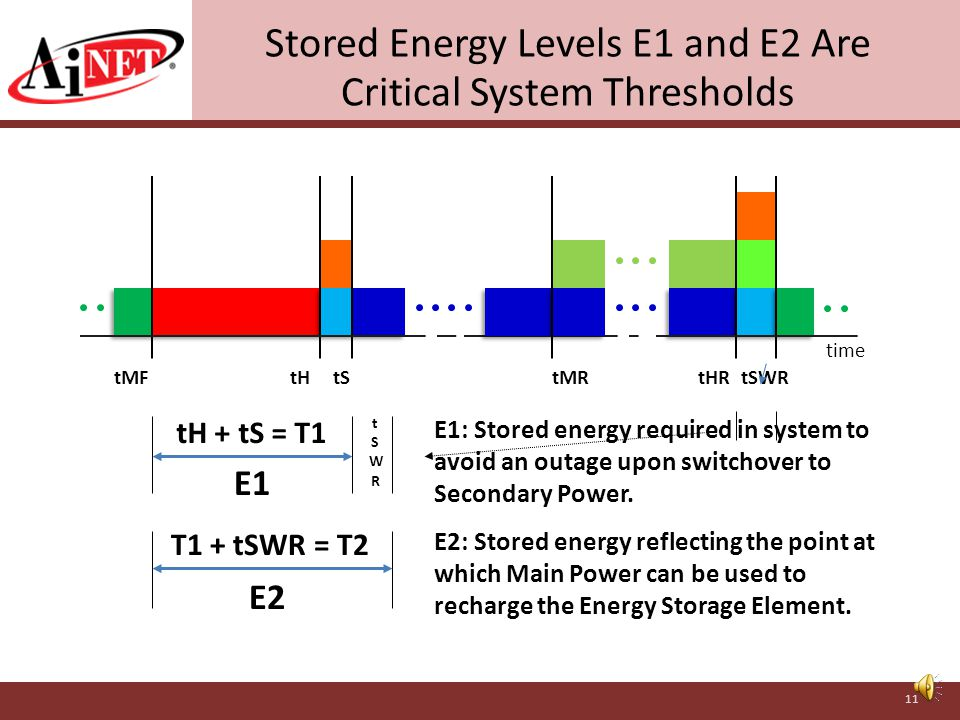 AiNET Critical Power Protection Supervisor (CPPS) Creates a Unified, Critical Power System Main Power Load Stored Energy Element Recharge Power Flow Control/Data Signals Transfer Switch Secondary Power Source External Monitor/Control System(s) UPS (Converter) UPS (Converter) AiNET CPPS 10