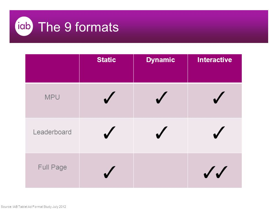 The 9 formats StaticDynamicInteractive MPU Leaderboard Full Page Source: IAB Tablet Ad Format Study July 2012
