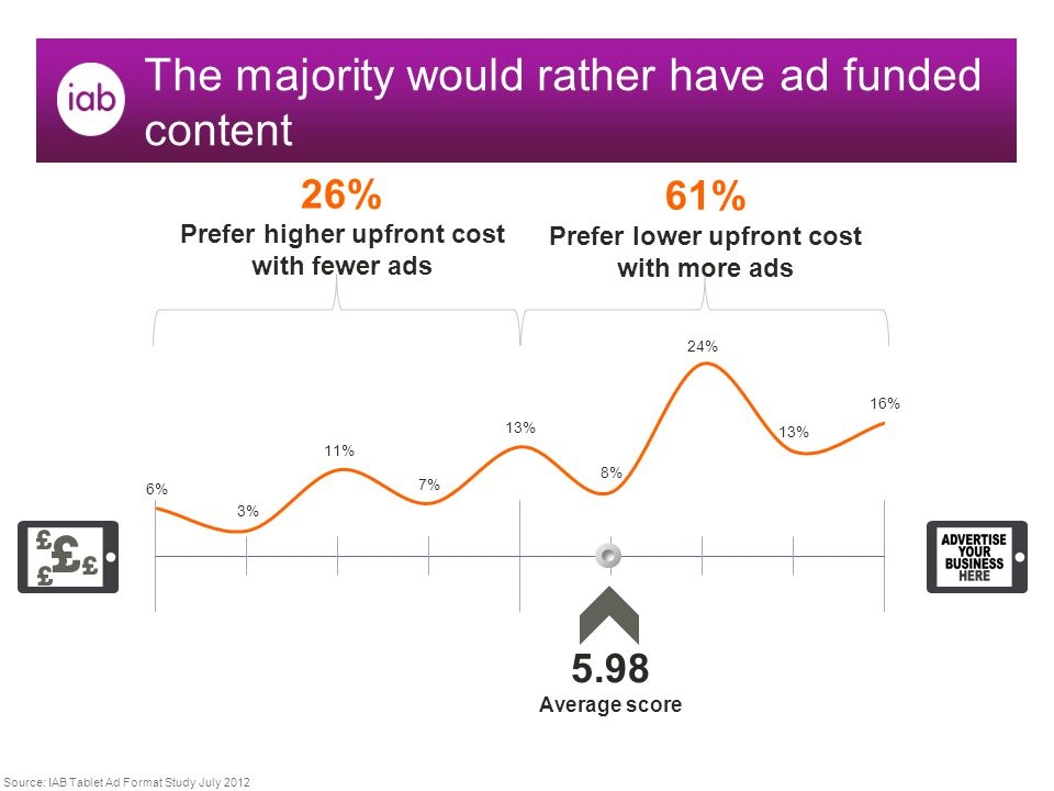 The majority would rather have ad funded content 26% Prefer higher upfront cost with fewer ads 61% Prefer lower upfront cost with more ads 5.98 Average score Source: IAB Tablet Ad Format Study July 2012