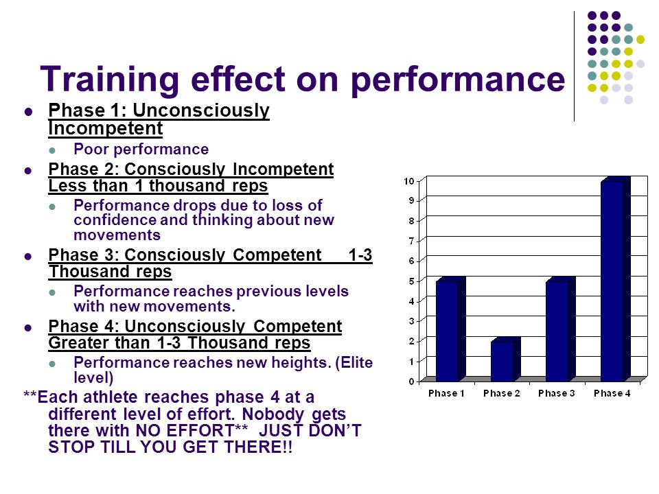Training effect on performance Phase 1: Unconsciously Incompetent Poor performance Phase 2: Consciously Incompetent Less than 1 thousand reps Performance drops due to loss of confidence and thinking about new movements Phase 3: Consciously Competent 1-3 Thousand reps Performance reaches previous levels with new movements.