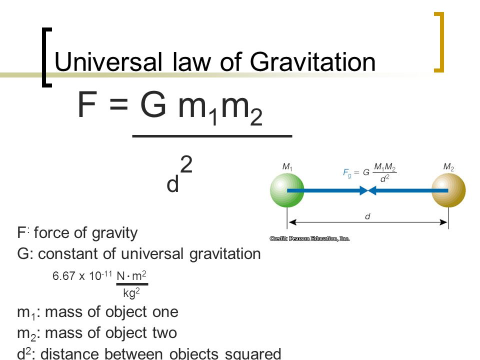 Universal law of Gravitation F = G m 1 m 2 d 2 F : force of gravity G: constant of universal gravitation 6.67 x 10 -11 N ∙ m 2 kg 2 m 1 : mass of object one m 2 : mass of object two d 2 : distance between objects squared