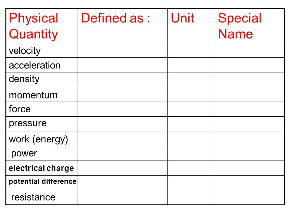 Physical Quantity Defined as :UnitSpecial Name velocity acceleration density momentum force pressure work (energy) power electrical charge potential difference resistance