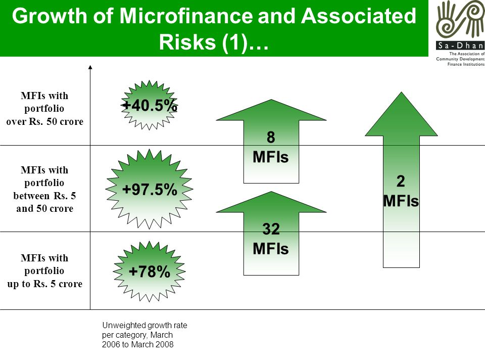 Growth of Microfinance and Associated Risks (1)… +97.5% +78% +40.5% 2 MFIs 8 MFIs 32 MFIs MFIs with portfolio over Rs.