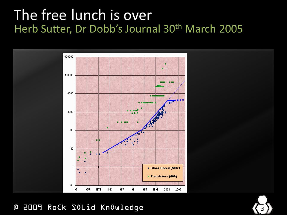 © 2009 RoCk SOLid KnOwledge 3 The free lunch is over Herb Sutter, Dr Dobb's Journal 30 th March 2005