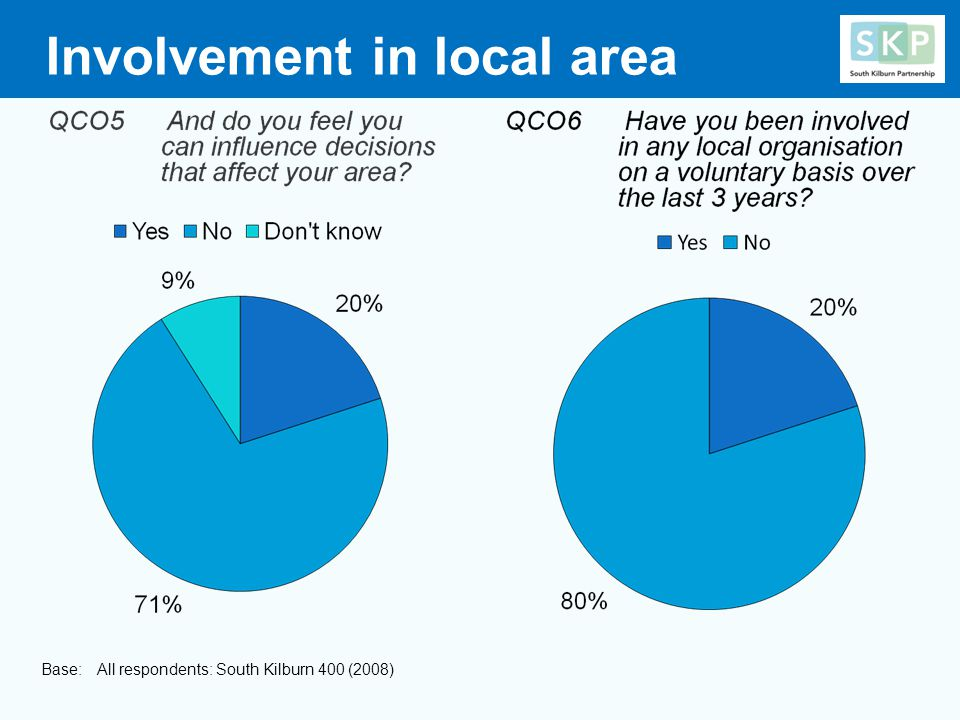 Involvement in local area Base: All respondents: South Kilburn 400 (2008)
