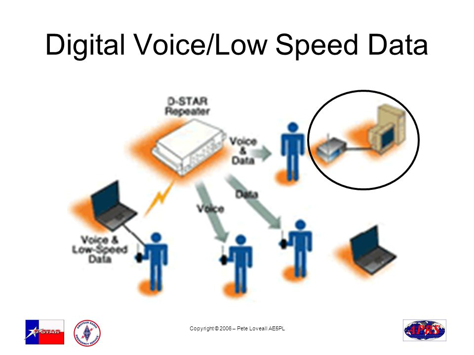 Copyright © 2006 – Pete Loveall AE5PL Digital Voice/Low Speed Data