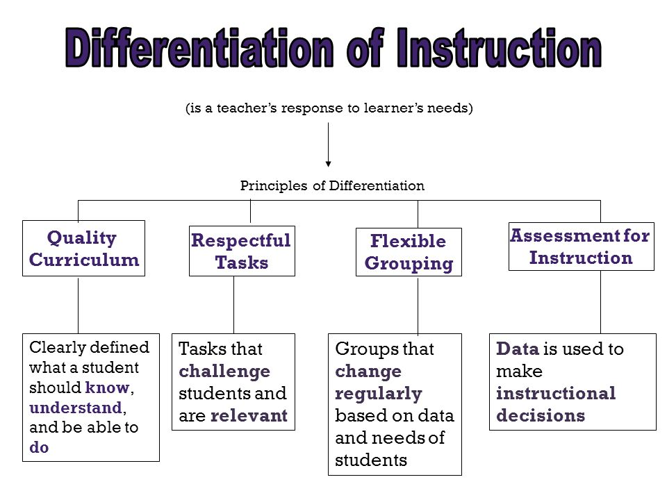 (is a teacher's response to learner's needs) Principles of Differentiation Quality Curriculum Flexible Grouping Clearly defined what a student should know, understand, and be able to do Tasks that challenge students and are relevant Data is used to make instructional decisions Respectful Tasks Assessment for Instruction Groups that change regularly based on data and needs of students