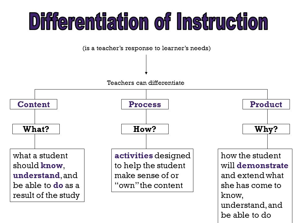 (is a teacher's response to learner's needs) Teachers can differentiate ContentProductProcess what a student should know, understand, and be able to do as a result of the study activities designed to help the student make sense of or own the content how the student will demonstrate and extend what she has come to know, understand, and be able to do What How Why
