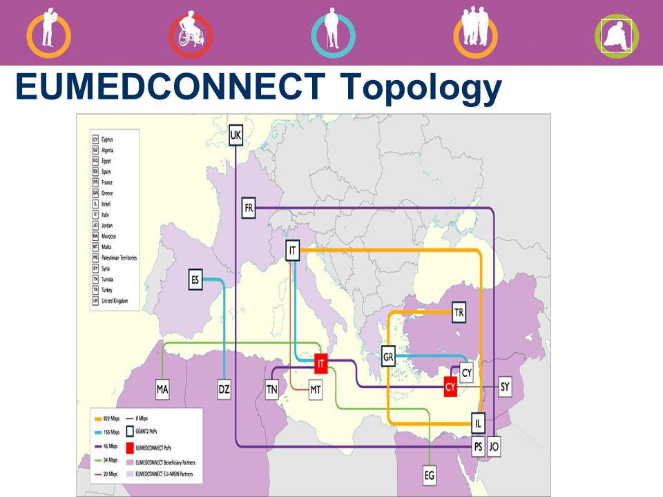 EUMEDCONNECT Topology