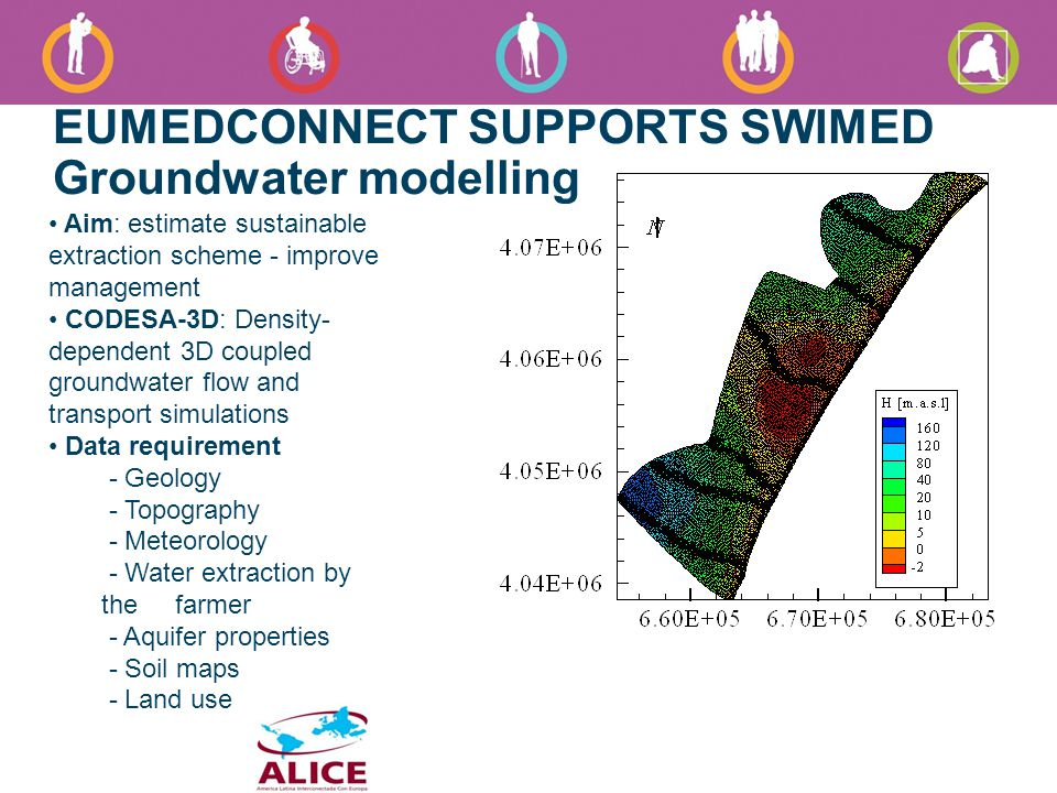 EUMEDCONNECT SUPPORTS SWIMED Groundwater modelling Aim: estimate sustainable extraction scheme - improve management CODESA-3D: Density- dependent 3D coupled groundwater flow and transport simulations Data requirement - Geology - Topography - Meteorology - Water extraction by the farmer - Aquifer properties - Soil maps - Land use