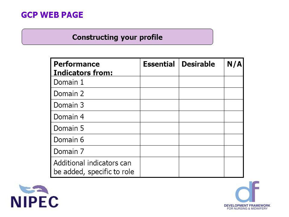 Constructing your profile GCP WEB PAGE Domain 7 Domain 6 Domain 2 Additional indicators can be added, specific to role Domain 5 Domain 4 Domain 3 Domain 1 N/ADesirableEssentialPerformance Indicators from: