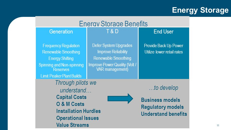 Energy Storage 11 Energy Storage Benefits Generation Frequency Regulation Renewable Smoothing Energy Shifting Spinning and Non-spinning Reserves Limit Peaker Plant Builds T & D Defer System Upgrades Improve Reliability Renewable Smoothing Improve Power Quality (Volt / VAR management) End User Provide Back Up Power Utilize lower retail rates Capital Costs O & M Costs Installation Hurdles Operational Issues Value Streams Through pilots we understand… …to develop Business models Regulatory models Understand benefits