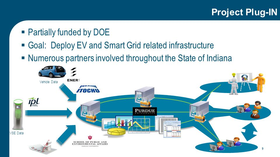 Project Plug-IN  Partially funded by DOE  Goal: Deploy EV and Smart Grid related infrastructure  Numerous partners involved throughout the State of Indiana 9 Vehicle Data EVSE Data