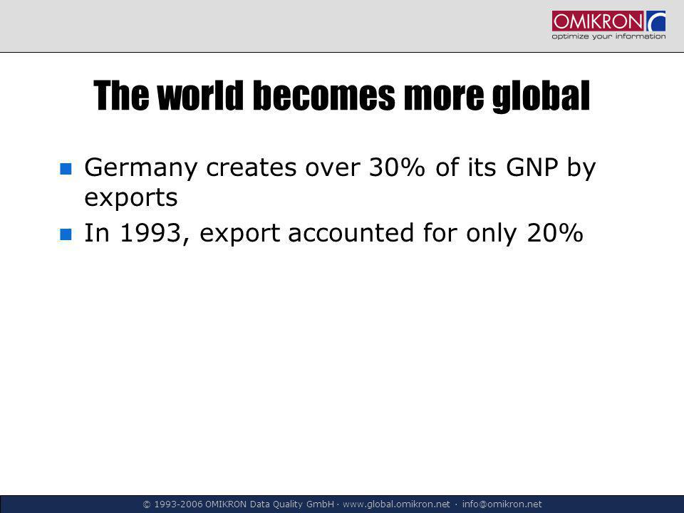 © 1993-2006 OMIKRON Data Quality GmbH ∙ www.global.omikron.net ∙ info@omikron.net The world becomes more global Germany creates over 30% of its GNP by exports In 1993, export accounted for only 20%