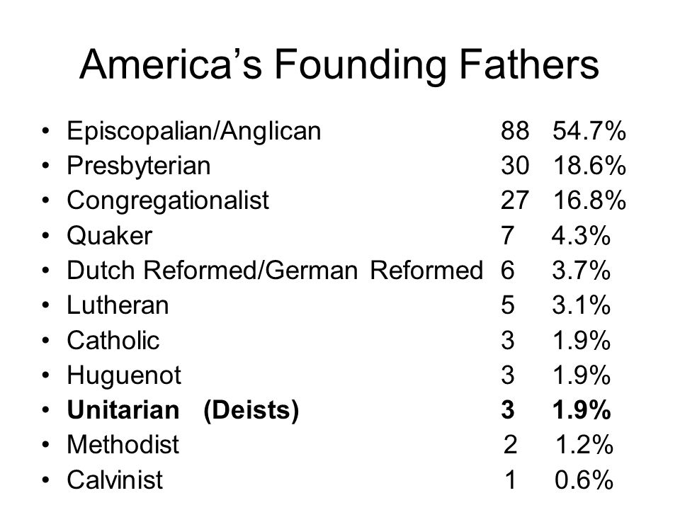 America's Founding Fathers Episcopalian/Anglican88 54.7% Presbyterian 30 18.6% Congregationalist 27 16.8% Quaker 7 4.3% Dutch Reformed/German Reformed 6 3.7% Lutheran 5 3.1% Catholic 3 1.9% Huguenot 3 1.9% Unitarian (Deists) 3 1.9% Methodist 2 1.2% Calvinist 1 0.6%