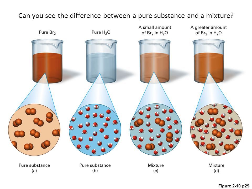 Figure 2-10 p29 Can you see the difference between a pure substance and a mixture