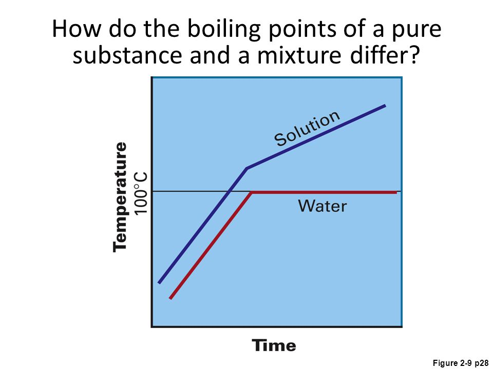 Figure 2-9 p28 How do the boiling points of a pure substance and a mixture differ