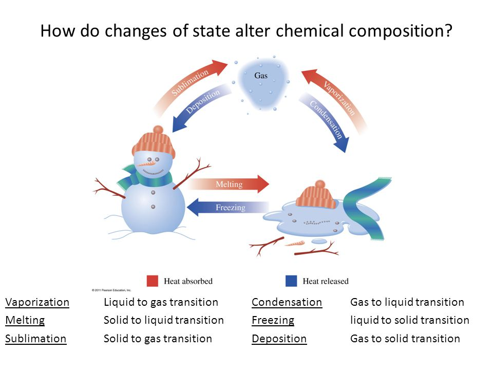 Vaporization Liquid to gas transitionCondensationGas to liquid transition MeltingSolid to liquid transitionFreezingliquid to solid transition SublimationSolid to gas transition DepositionGas to solid transition How do changes of state alter chemical composition