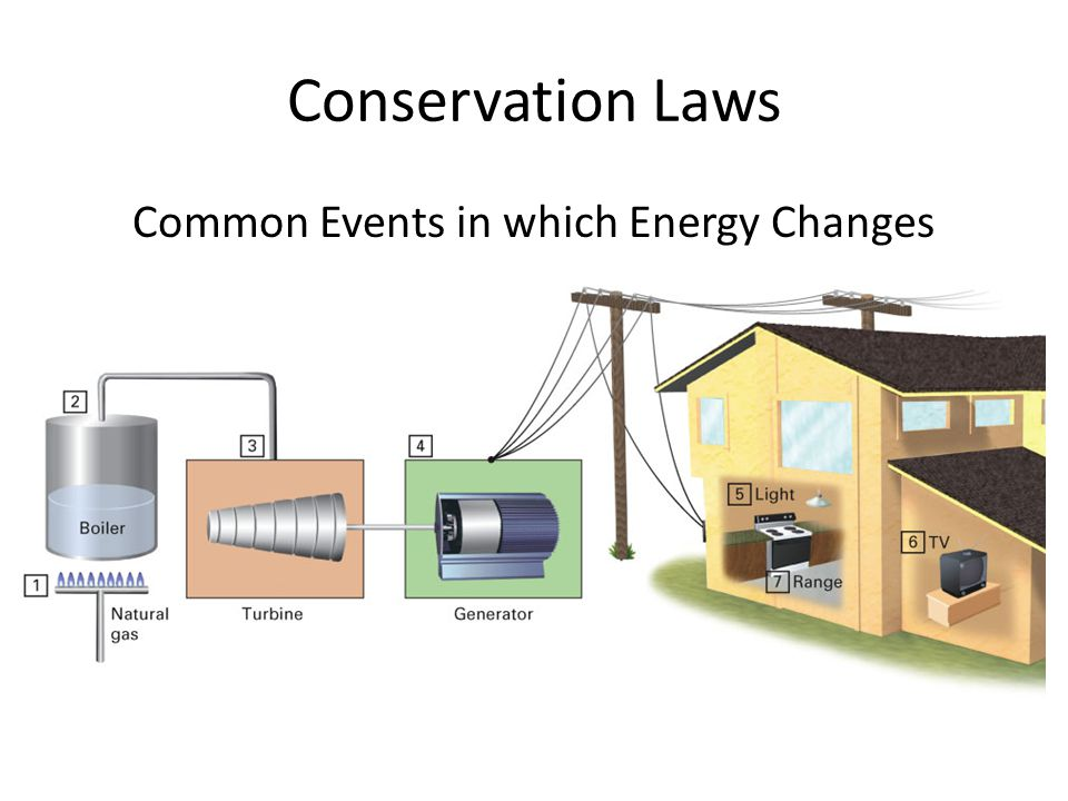 Conservation Laws Common Events in which Energy Changes from One Form to Another: