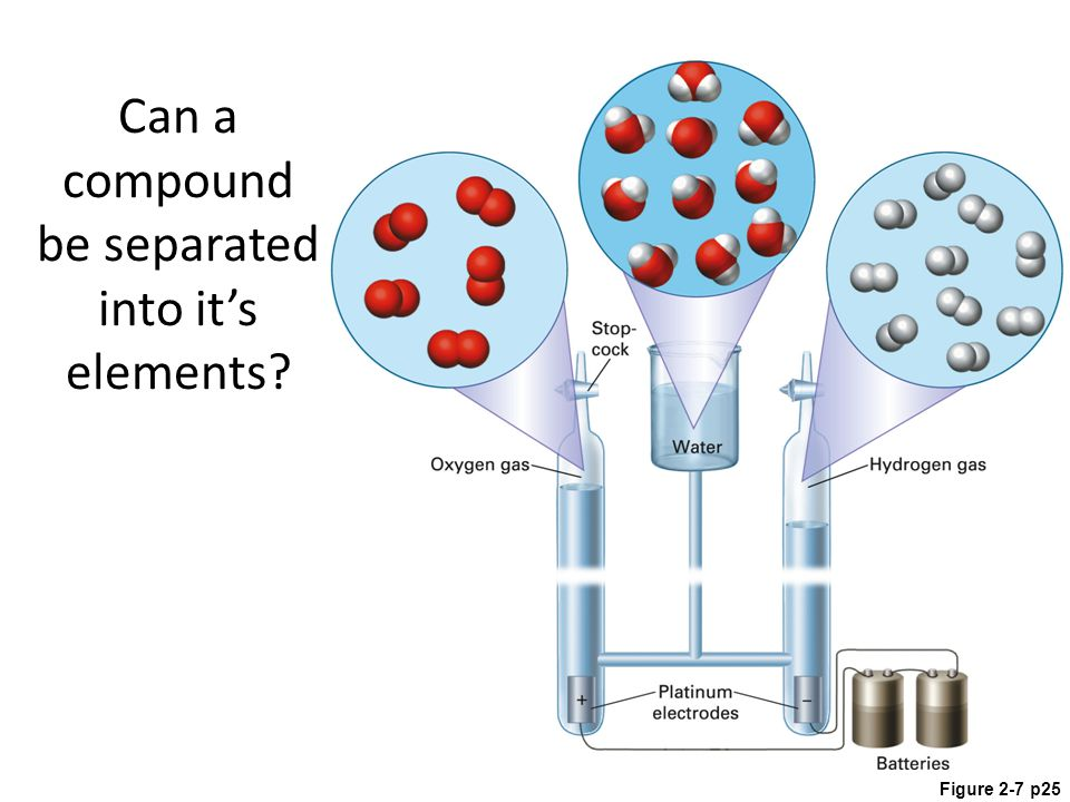 Figure 2-7 p25 Can a compound be separated into it's elements