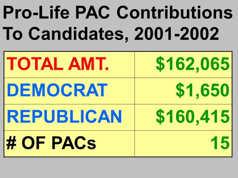 Pro-Life PAC Contributions To Candidates, 2001-2002 TOTAL AMT.$162,065 DEMOCRAT$1,650 REPUBLICAN$160,415 # OF PACs15