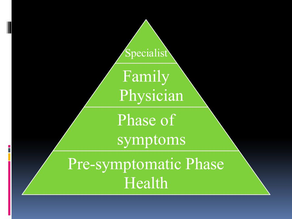 Specialist Family Physician Phase of symptoms Pre-symptomatic Phase Health