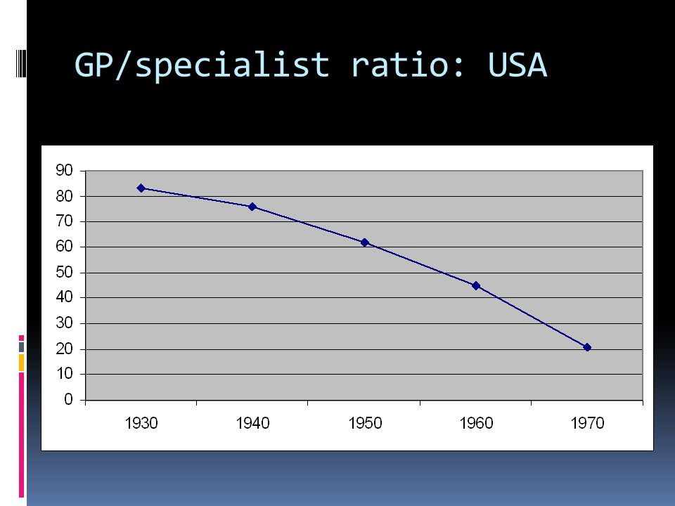 GP/specialist ratio: USA