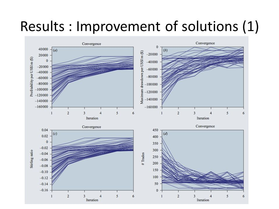Results : Improvement of solutions (1)