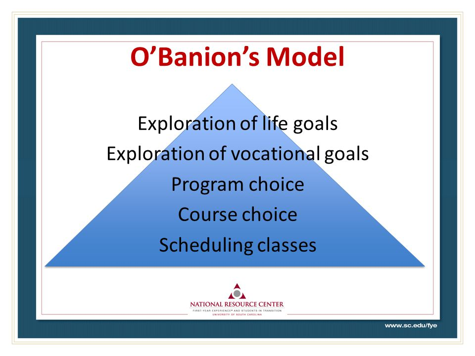 O'Banion's Model Exploration of life goals Exploration of vocational goals Program choice Course choice Scheduling classes
