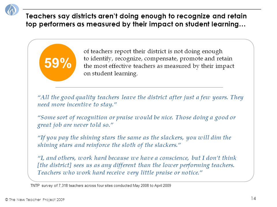 14 © The New Teacher Project 2009 Teachers say districts aren't doing enough to recognize and retain top performers as measured by their impact on student learning… 59% of teachers report their district is not doing enough to identify, recognize, compensate, promote and retain the most effective teachers as measured by their impact on student learning.