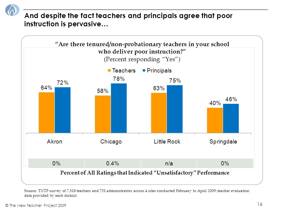 16 © The New Teacher Project 2009 And despite the fact teachers and principals agree that poor instruction is pervasive… Source: TNTP survey of 7,318 teachers and 751 administrators across 4 sites conducted February to April 2009; teacher evaluation data provided by each district.