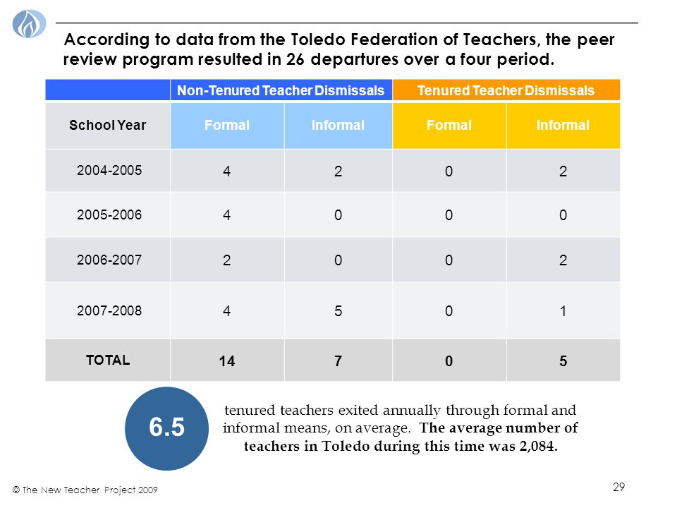 29 © The New Teacher Project 2009 According to data from the Toledo Federation of Teachers, the peer review program resulted in 26 departures over a four period.