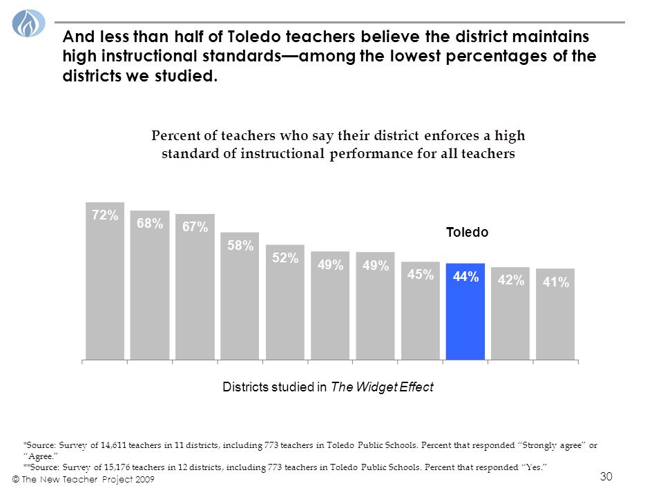 30 © The New Teacher Project 2009 And less than half of Toledo teachers believe the district maintains high instructional standards—among the lowest percentages of the districts we studied.