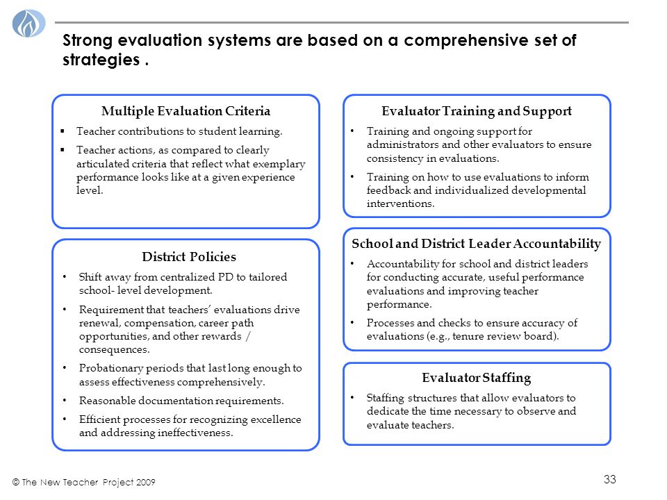 33 © The New Teacher Project 2009 Evaluator Staffing Staffing structures that allow evaluators to dedicate the time necessary to observe and evaluate teachers.