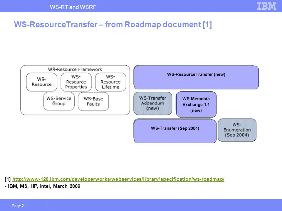 WS-RT and WSRF Page 2 WS-ResourceTransfer – from Roadmap document [1] WS-Transfer (Sep 2004) WS-Metadata Exchange 1.1 (new) WS-ResourceTransfer (new) [1] http://www-128.ibm.com/developerworks/webservices/library/specification/ws-roadmap/http://www-128.ibm.com/developerworks/webservices/library/specification/ws-roadmap/ - IBM, MS, HP, Intel, March 2006