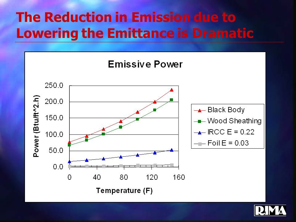 The Reduction in Emission due to Lowering the Emittance is Dramatic