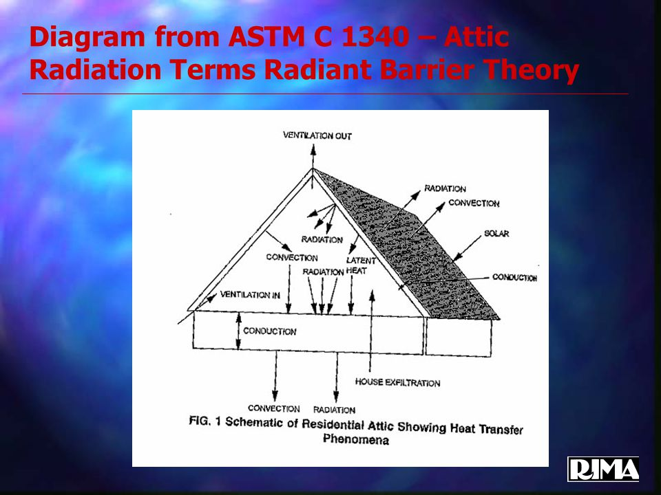 Diagram from ASTM C 1340 – Attic Radiation Terms Radiant Barrier Theory