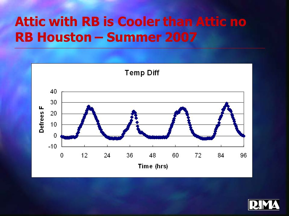 Attic with RB is Cooler than Attic no RB Houston – Summer 2007