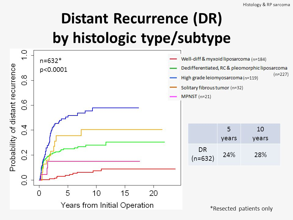 Distant Recurrence (DR) by histologic type/subtype 5 years 10 years DR (n=632) 24%28% n=632* p<0.0001 Histology & RP sarcoma (n=21) (n=32) (n=184) (n=227) (n=119) *Resected patients only
