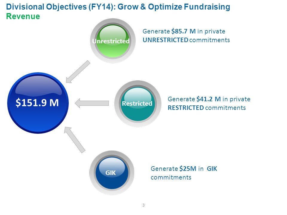 3 Generate $85.7 M in private UNRESTRICTED commitments Unrestricted Generate $41.2 M in private RESTRICTED commitments Restricted Generate $25M in GIK commitments GIK Divisional Objectives (FY14): Grow & Optimize Fundraising Revenue $151.9 M