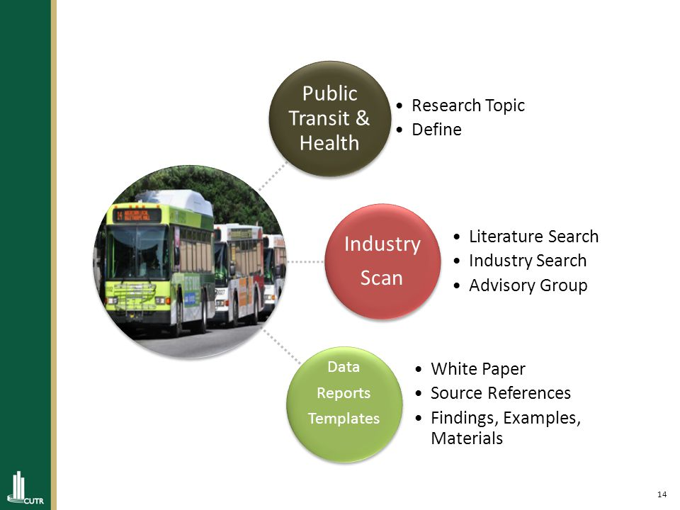 14 Public Transit & Health Research Topic Define Industry Scan Literature Search Industry Search Advisory Group Data Reports Templates White Paper Source References Findings, Examples, Materials