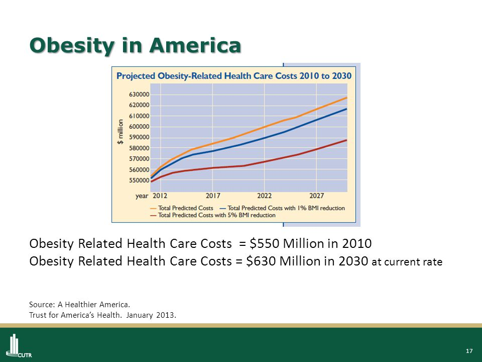 17 Obesity in America Obesity Related Health Care Costs = $550 Million in 2010 Obesity Related Health Care Costs = $630 Million in 2030 at current rate Source: A Healthier America.