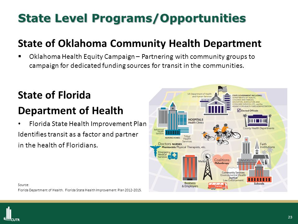 23 State Level Programs/Opportunities State of Oklahoma Community Health Department  Oklahoma Health Equity Campaign – Partnering with community groups to campaign for dedicated funding sources for transit in the communities.